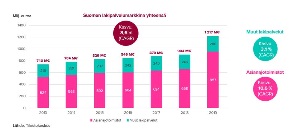 Suomen lakipalvelumarkkina