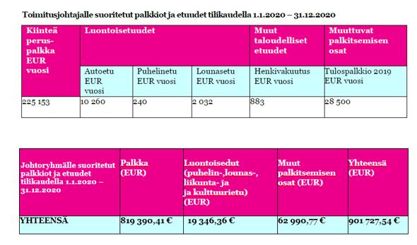Toimitusjohtaja ja jory palkkiot 2021-1